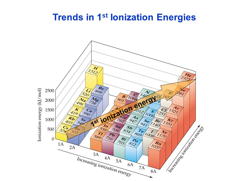 Trends in 1 st Ionization Energies 1 st ionization energy