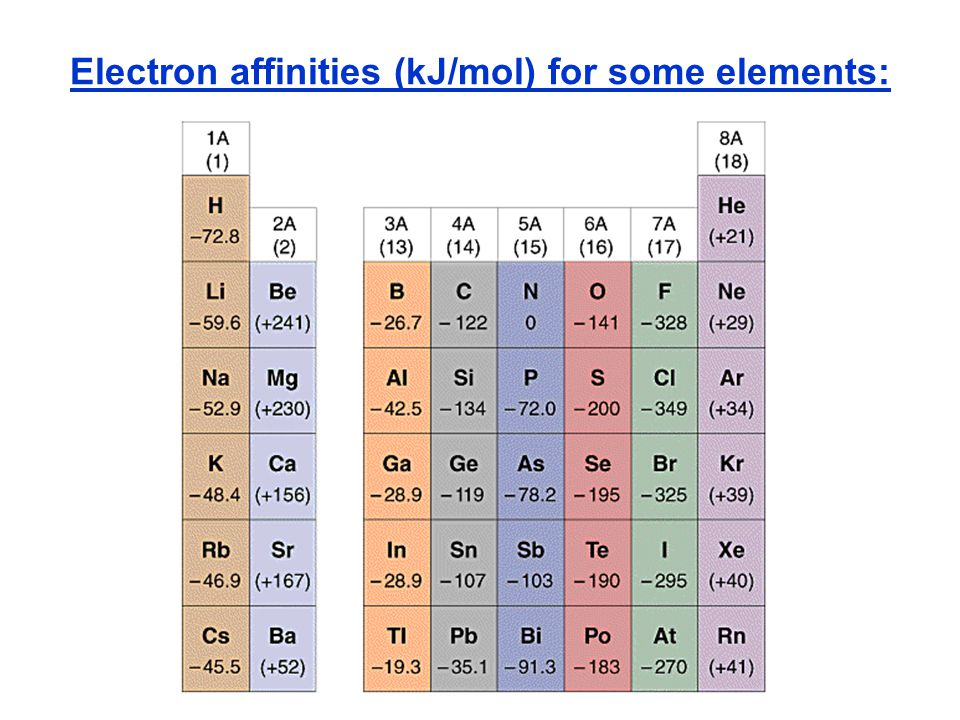 Electron affinities (kJ/mol) for some elements: