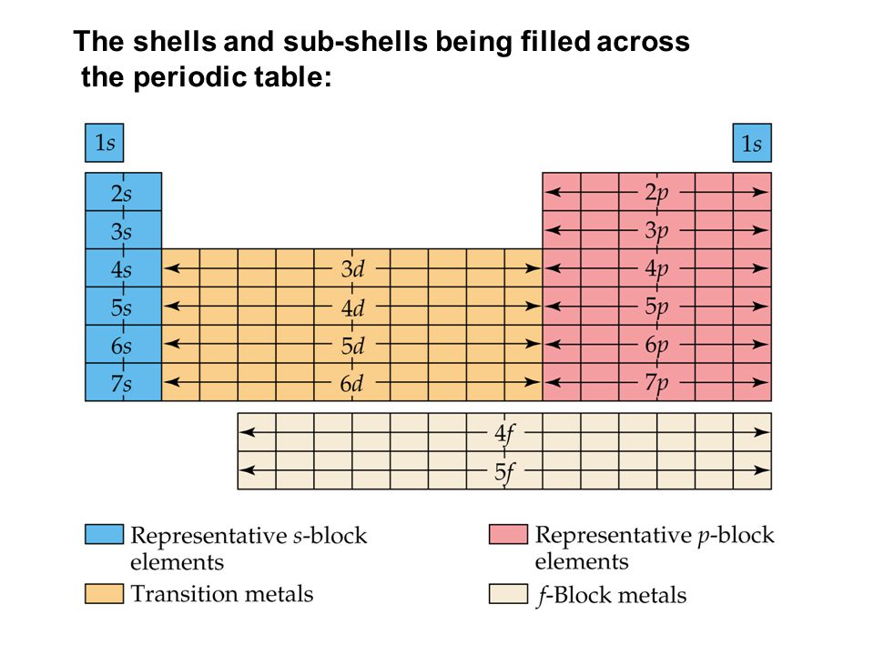The shells and sub-shells being filled across the periodic table: