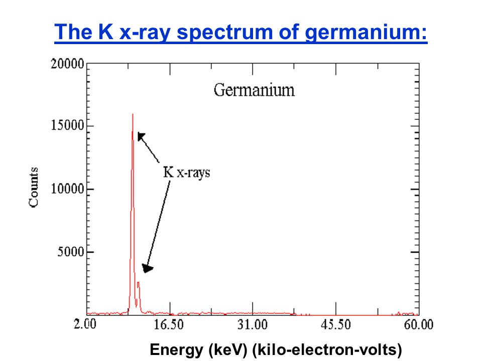 The K x-ray spectrum of germanium: Energy (keV) (kilo-electron-volts)