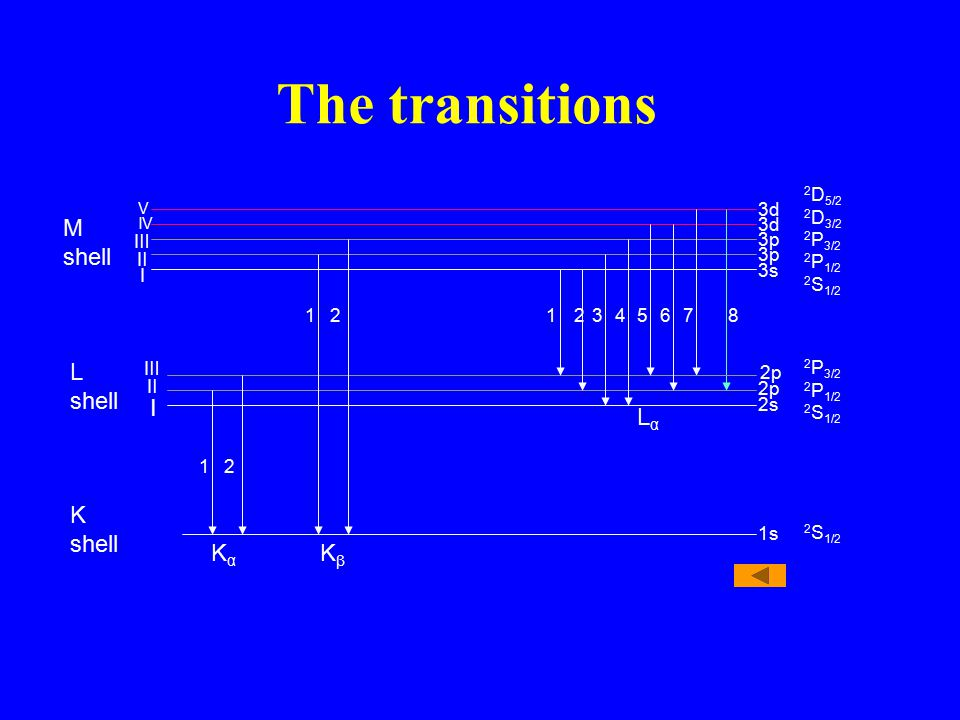 The transitions 3d 3p 3s 1 1123458762 2 2p 2s LαLα KαKα KβKβ 1s Ⅰ Ⅱ Ⅲ Ⅰ Ⅱ Ⅲ IV V M shell L shell K shell 2 S 1/2 2 D 5/2 2 D 3/2 2 P 3/2 2 P 1/2 2 S 1