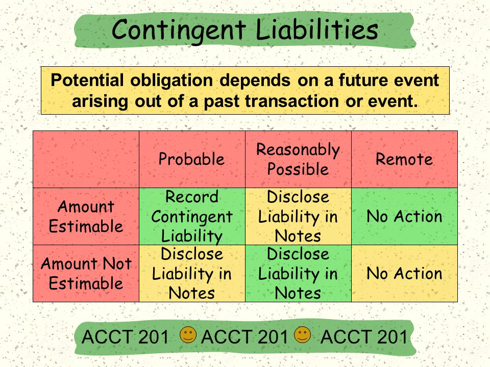 Contingent Liabilities ACCT 201 ACCT 201 ACCT 201 Probable Reasonably Possible Remote Record Contingent Liability Disclose Liability in Notes No Action Amount Estimable Amount Not Estimable Disclose Liability in Notes No Action Potential obligation depends on a future event arising out of a past transaction or event.