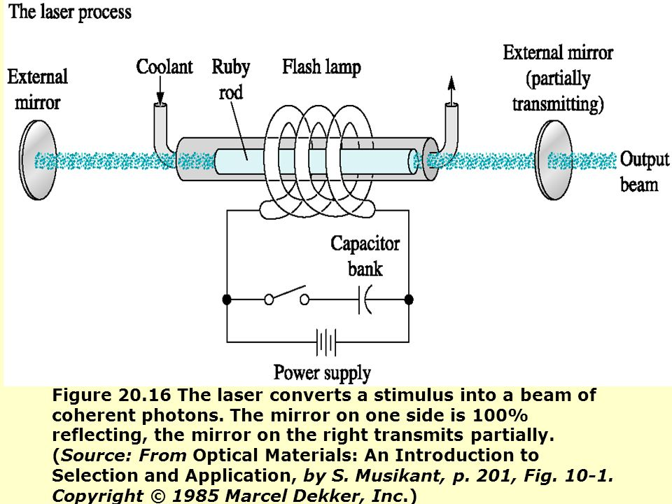 Figure 20.16 The laser converts a stimulus into a beam of coherent photons. The mirror on one side is 100% reflecting, the mirror on the right transmi