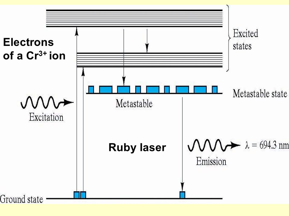 Ruby laser Electrons of a Cr 3+ ion