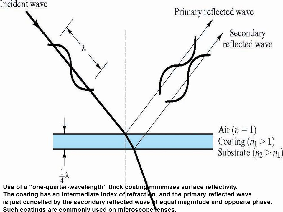 """Use of a """"one-quarter-wavelength"""" thick coating minimizes surface reflectivity. The coating has an intermediate index of refraction, and the primary r"""
