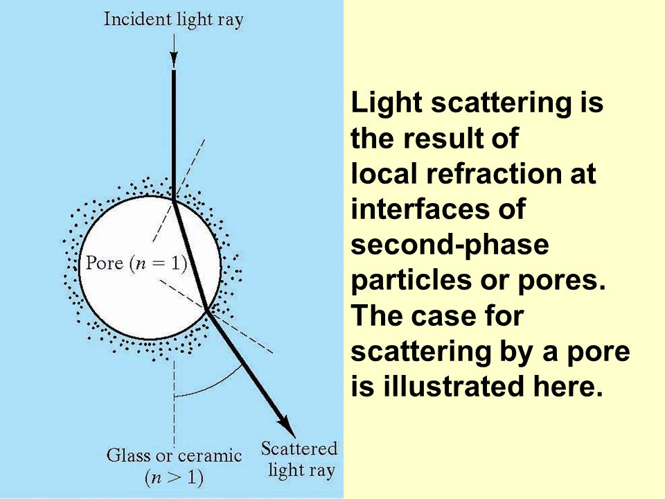 Light scattering is the result of local refraction at interfaces of second-phase particles or pores. The case for scattering by a pore is illustrated