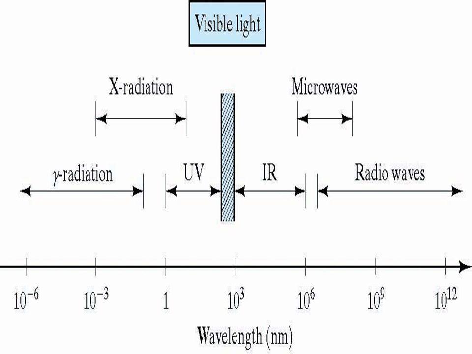 Applications of optical fiber Communication Digital processing Sensing (extrinsic smartness)