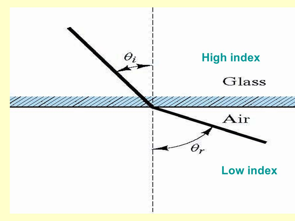 The coaxial design of commercial optical fibers Core diameter: 5-100 microns