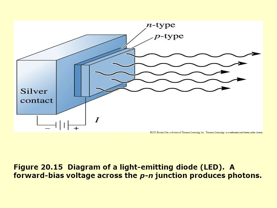 ©2003 Brooks/Cole, a division of Thomson Learning, Inc. Thomson Learning ™ is a trademark used herein under license. Figure 20.15 Diagram of a light-e