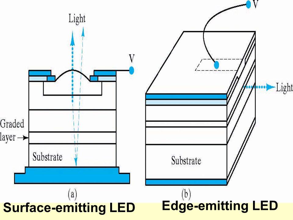 Surface-emitting LED Edge-emitting LED