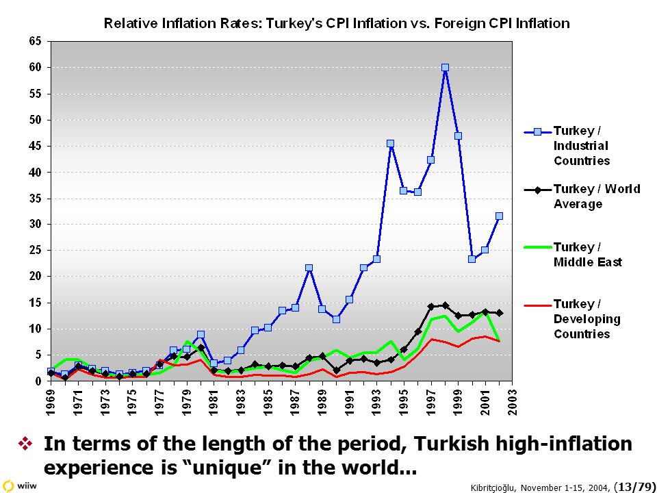 Kibritçioğlu, November 1-15, 2004, (13/79)  In terms of the length of the period, Turkish high-inflation experience is unique in the world...