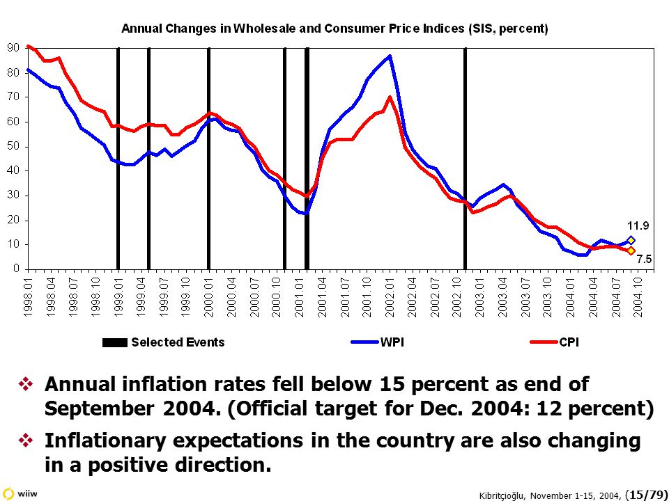 Kibritçioğlu, November 1-15, 2004, (15/79)  Annual inflation rates fell below 15 percent as end of September 2004.