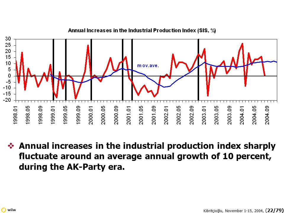 Kibritçioğlu, November 1-15, 2004, (22/79)  Annual increases in the industrial production index sharply fluctuate around an average annual growth of 10 percent, during the AK-Party era.
