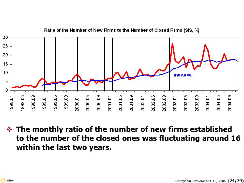 Kibritçioğlu, November 1-15, 2004, (24/79)  The monthly ratio of the number of new firms established to the number of the closed ones was fluctuating around 16 within the last two years.