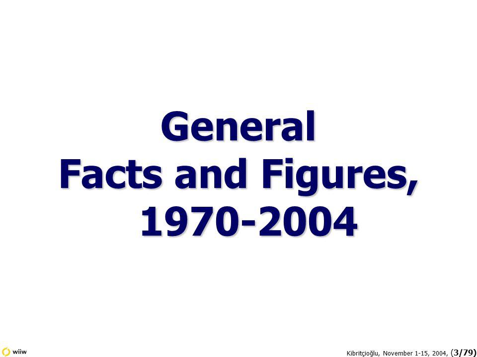 Kibritçioğlu, November 1-15, 2004, (74/79) Annual Increases in ISE's National 100 Index
