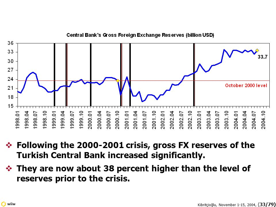 Kibritçioğlu, November 1-15, 2004, (33/79)  Following the 2000-2001 crisis, gross FX reserves of the Turkish Central Bank increased significantly.