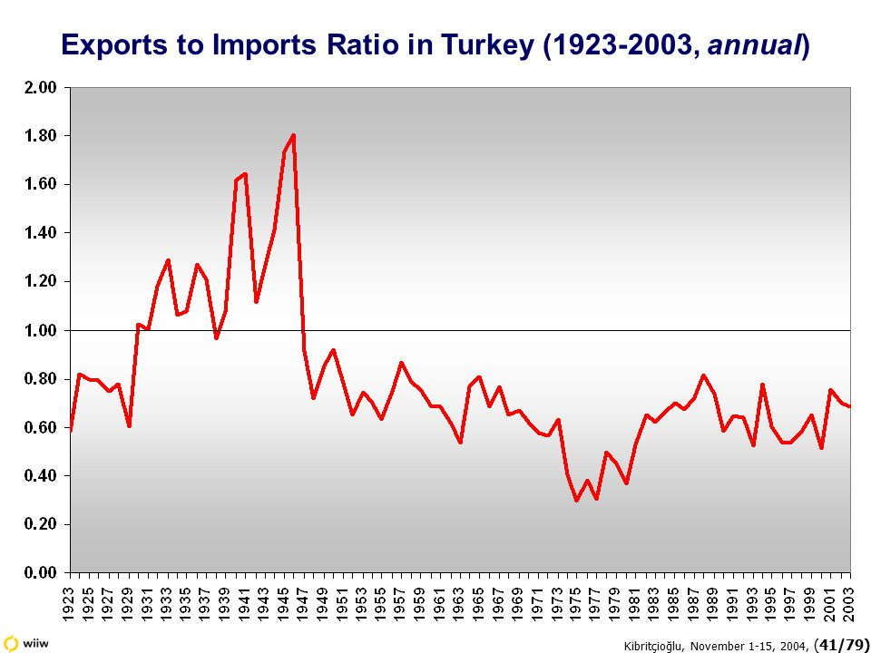 Kibritçioğlu, November 1-15, 2004, (41/79) Exports to Imports Ratio in Turkey (1923-2003, annual)