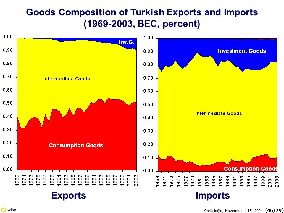 Kibritçioğlu, November 1-15, 2004, (46/79) Goods Composition of Turkish Exports and Imports (1969-2003, BEC, percent) ExportsImports