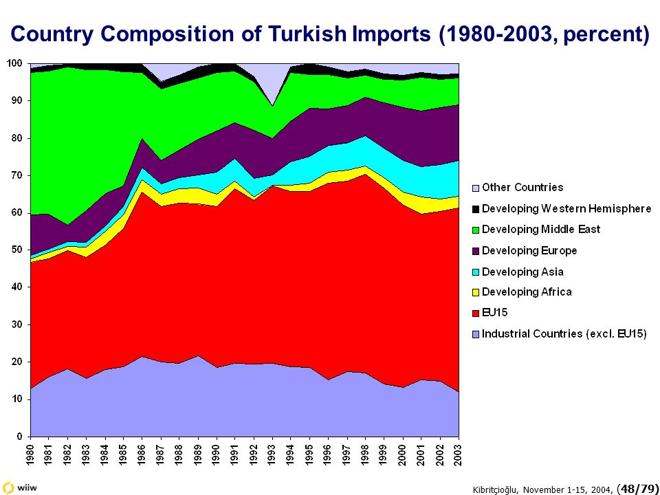 Kibritçioğlu, November 1-15, 2004, (48/79) Country Composition of Turkish Imports (1980-2003, percent)