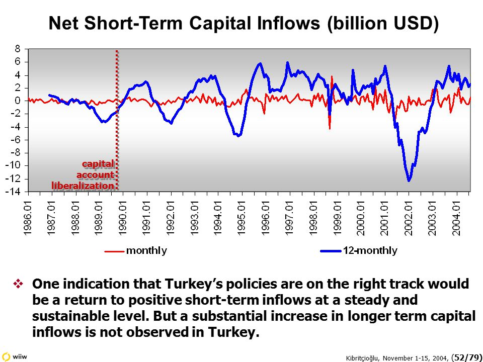 Kibritçioğlu, November 1-15, 2004, (52/79) Net Short-Term Capital Inflows (billion USD)  One indication that Turkey's policies are on the right track would be a return to positive short-term inflows at a steady and sustainable level.