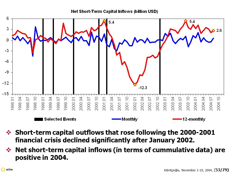 Kibritçioğlu, November 1-15, 2004, (53/79)  Short-term capital outflows that rose following the 2000-2001 financial crisis declined significantly after January 2002.