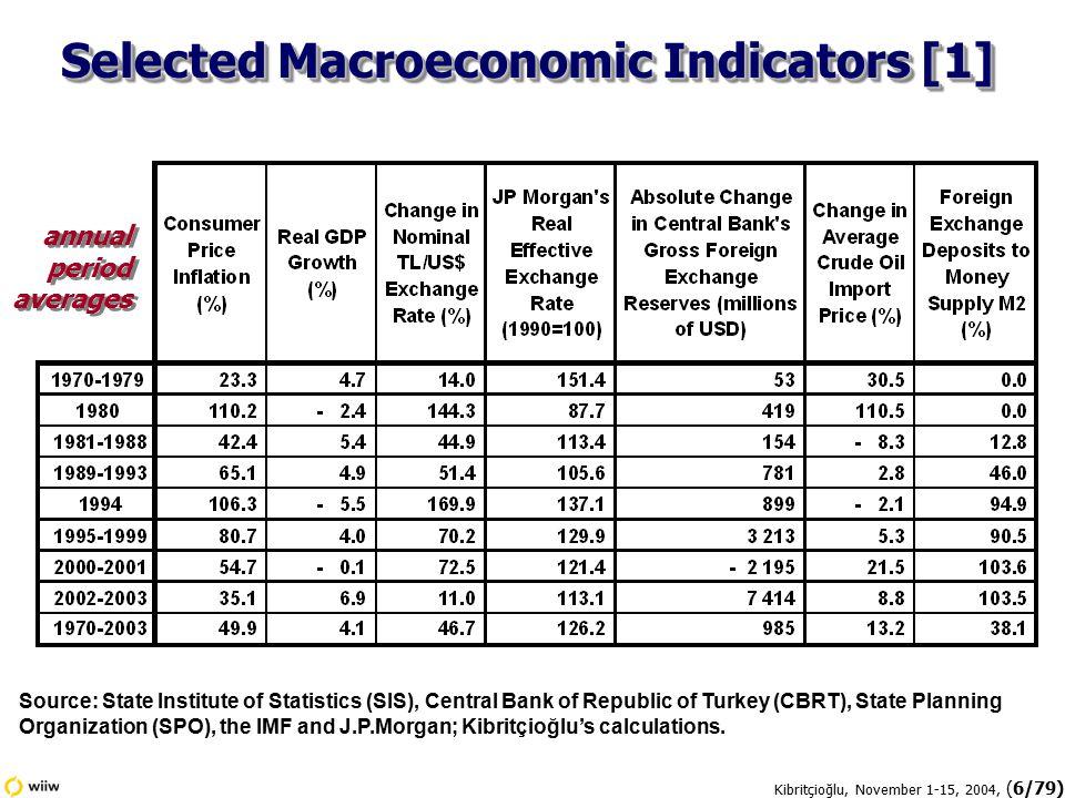 Kibritçioğlu, November 1-15, 2004, (7/79) Source: State Institute of Statistics (SIS), Central Bank of Republic of Turkey (CBRT), State Planning Organization (SPO), the IMF and J.P.Morgan; Kibritçioğlu's calculations.