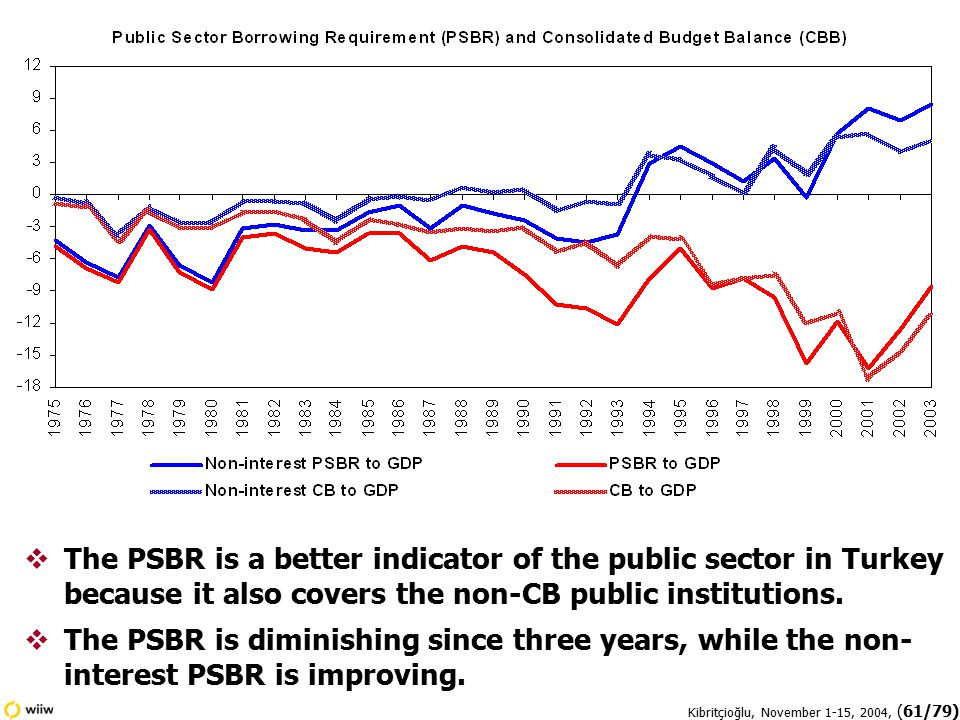 Kibritçioğlu, November 1-15, 2004, (61/79)  The PSBR is a better indicator of the public sector in Turkey because it also covers the non-CB public institutions.