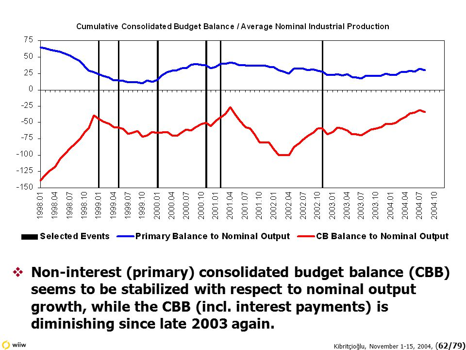 Kibritçioğlu, November 1-15, 2004, (62/79)  Non-interest (primary) consolidated budget balance (CBB) seems to be stabilized with respect to nominal output growth, while the CBB (incl.