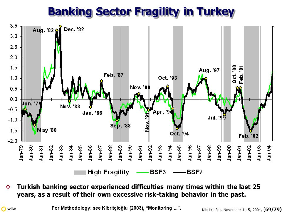 Kibritçioğlu, November 1-15, 2004, (69/79) Banking Sector Fragility in Turkey  Turkish banking sector experienced difficulties many times within the last 25 years, as a result of their own excessive risk-taking behavior in the past.