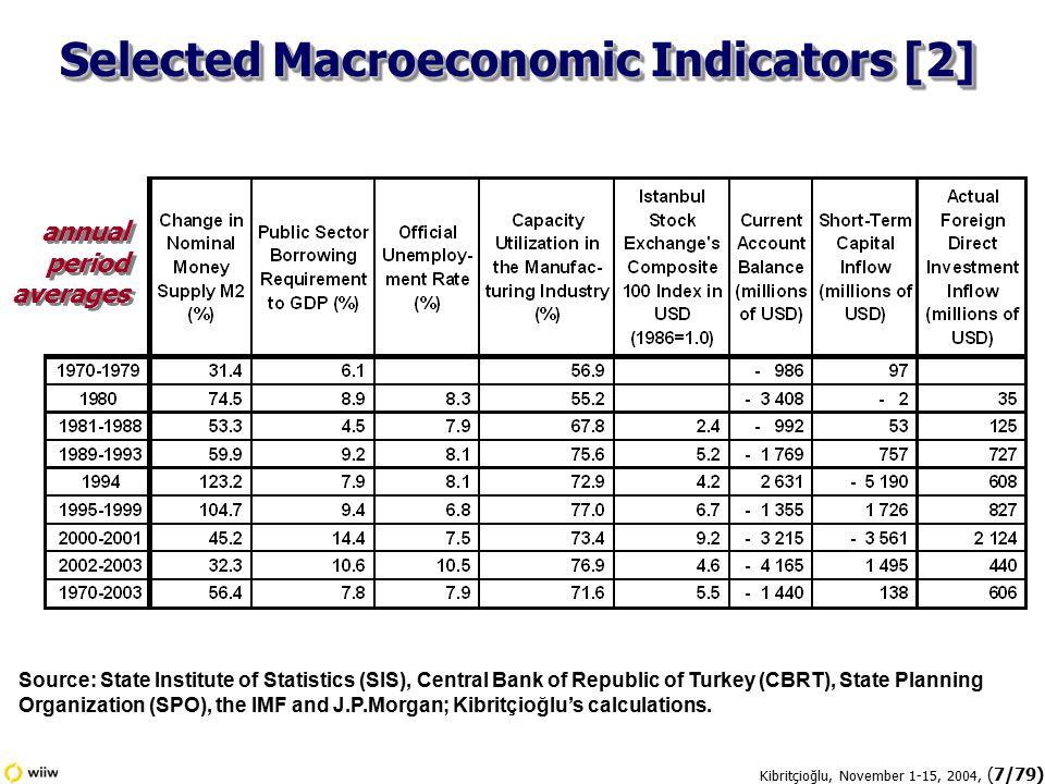 Kibritçioğlu, November 1-15, 2004, (78/79) Appendix: Selected Macroeconomic Indicators for Turkey, 1970-2003