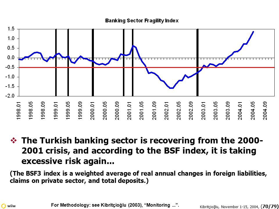 Kibritçioğlu, November 1-15, 2004, (70/79)  The Turkish banking sector is recovering from the 2000- 2001 crisis, and according to the BSF index, it is taking excessive risk again...