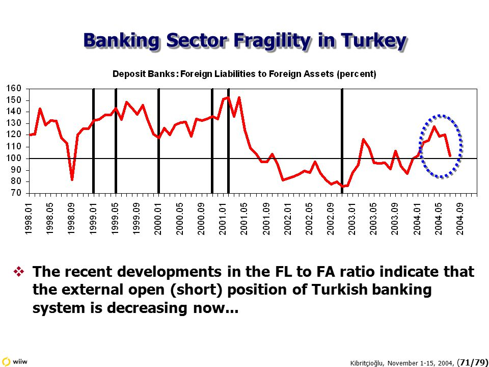 Kibritçioğlu, November 1-15, 2004, (71/79)  The recent developments in the FL to FA ratio indicate that the external open (short) position of Turkish banking system is decreasing now...