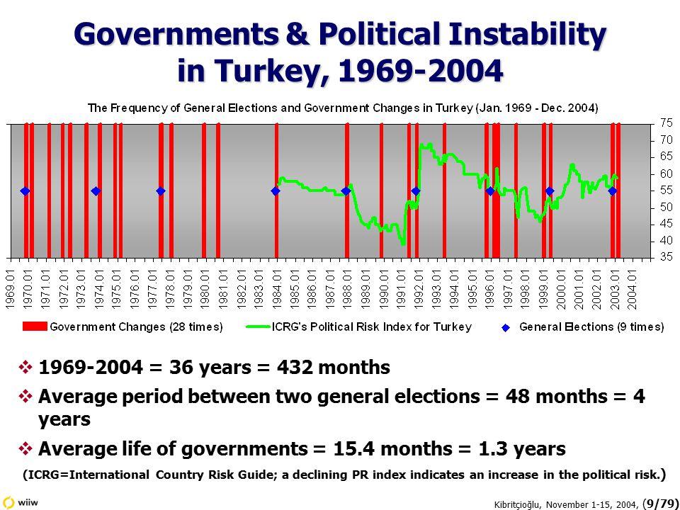 Kibritçioğlu, November 1-15, 2004, (30/79)  Since May 1981, Turkey has a relatively flexible exchange rate system.