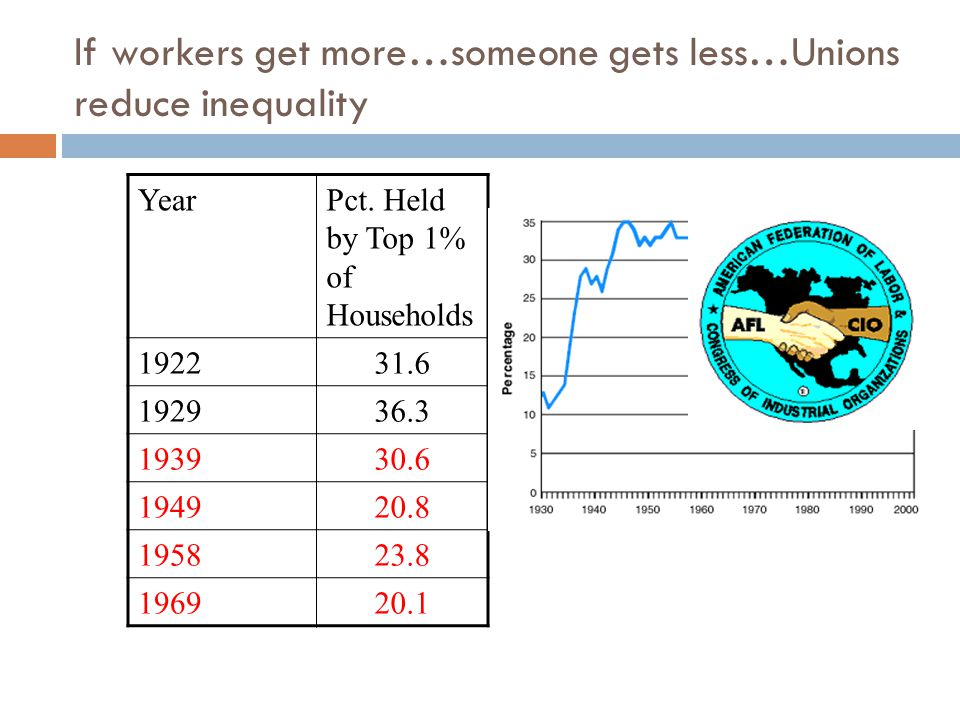 If workers get more…someone gets less…Unions reduce inequality YearPct.