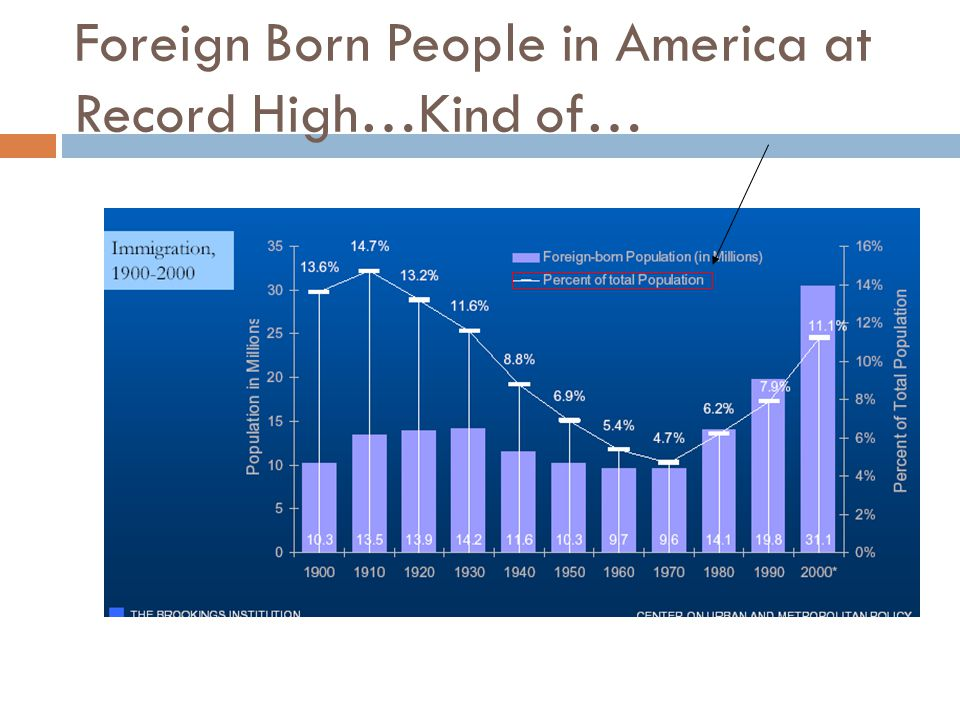 Foreign Born People in America at Record High…Kind of…