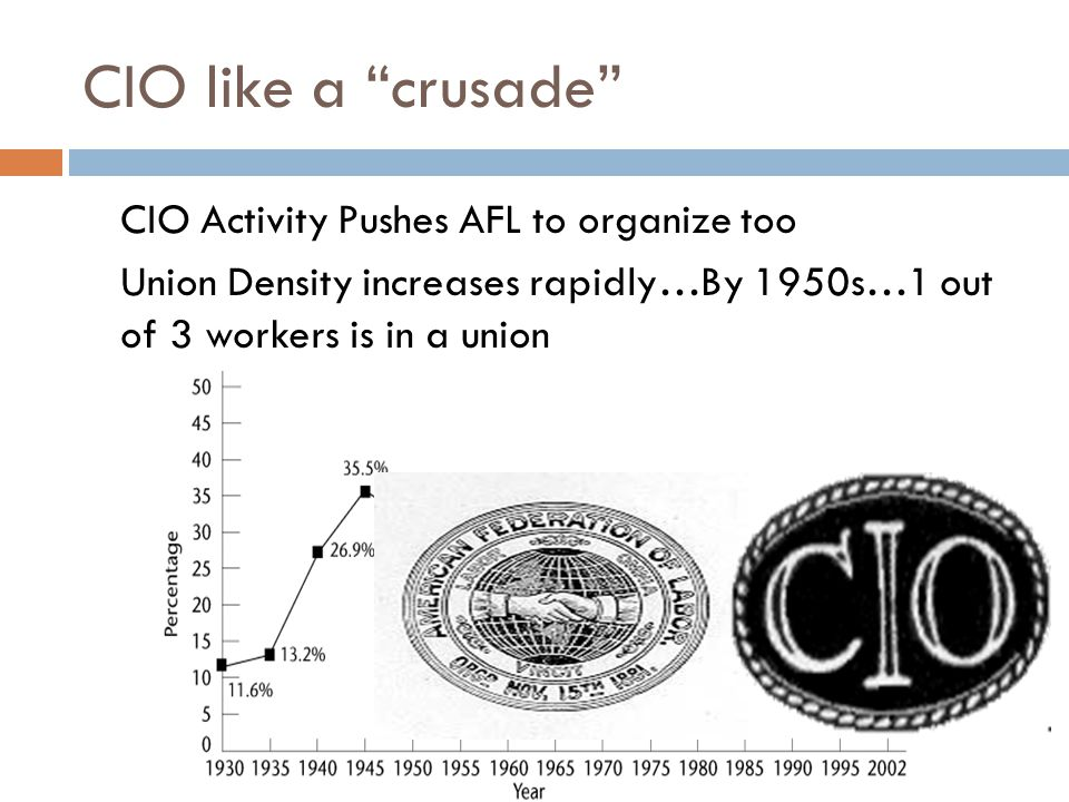 CIO like a crusade  CIO Activity Pushes AFL to organize too  Union Density increases rapidly…By 1950s…1 out of 3 workers is in a union
