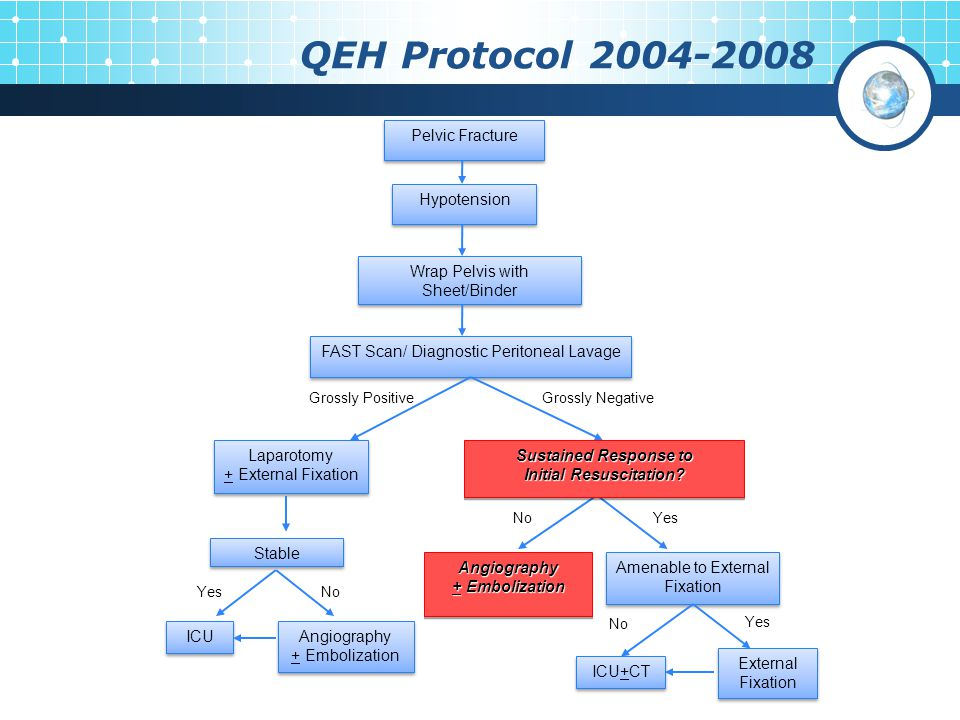 Grossly NegativeGrossly Positive QEH Protocol 2004-2008 No Yes No YesNo Pelvic Fracture Hypotension FAST Scan/ Diagnostic Peritoneal Lavage Wrap Pelvi