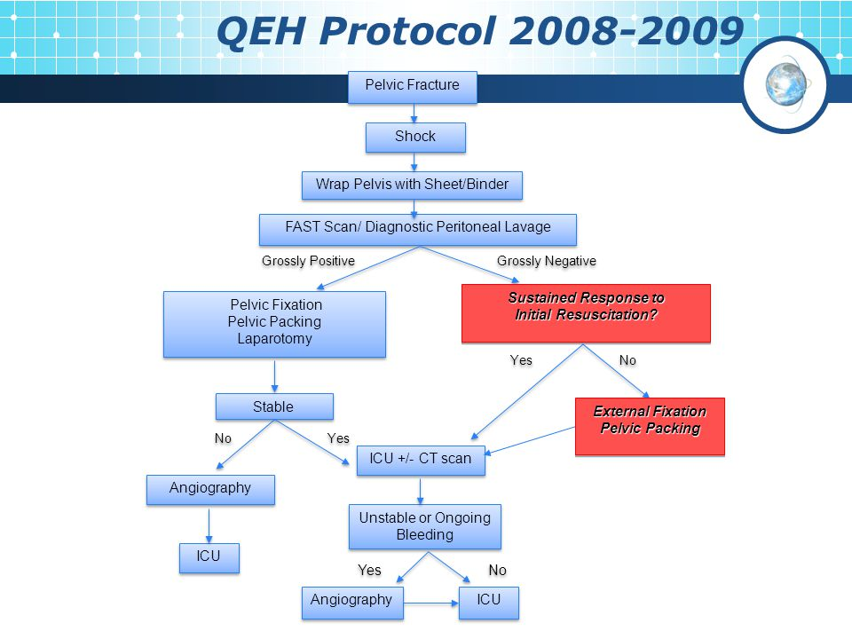 QEH Protocol 2008-2009 Yes Pelvic Fracture Shock FAST Scan/ Diagnostic Peritoneal Lavage Wrap Pelvis with Sheet/Binder Pelvic Fixation Pelvic Packing Laparotomy Pelvic Fixation Pelvic Packing Laparotomy Sustained Response to Initial Resuscitation.
