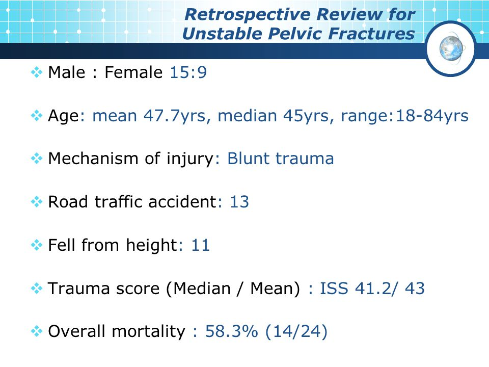  Male : Female 15:9  Age: mean 47.7yrs, median 45yrs, range:18-84yrs  Mechanism of injury: Blunt trauma  Road traffic accident: 13  Fell from hei