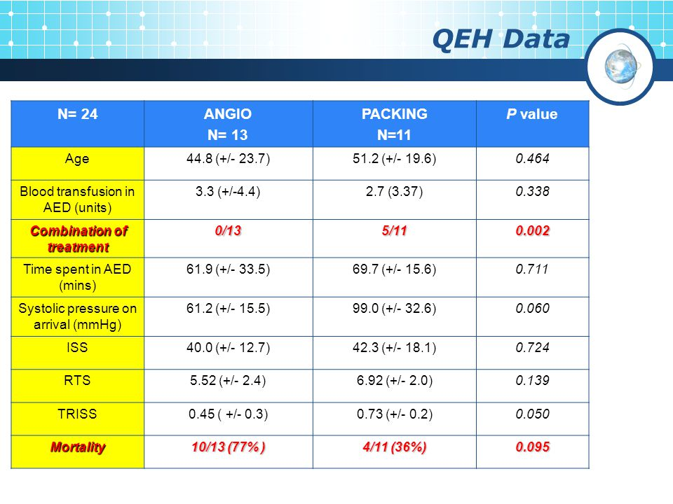 QEH Data N= 24ANGIO N= 13 PACKING N=11 P value Age44.8 (+/- 23.7)51.2 (+/- 19.6)0.464 Blood transfusion in AED (units) 3.3 (+/-4.4)2.7 (3.37)0.338 Combination of treatment 0/135/110.002 Time spent in AED (mins) 61.9 (+/- 33.5)69.7 (+/- 15.6)0.711 Systolic pressure on arrival (mmHg) 61.2 (+/- 15.5)99.0 (+/- 32.6)0.060 ISS40.0 (+/- 12.7)42.3 (+/- 18.1)0.724 RTS5.52 (+/- 2.4)6.92 (+/- 2.0)0.139 TRISS0.45 ( +/- 0.3)0.73 (+/- 0.2)0.050 Mortality 10/13 (77% ) 4/11 (36%) 0.095