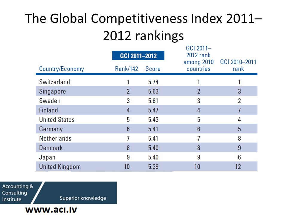 The Global Competitiveness Index 2011– 2012 rankings