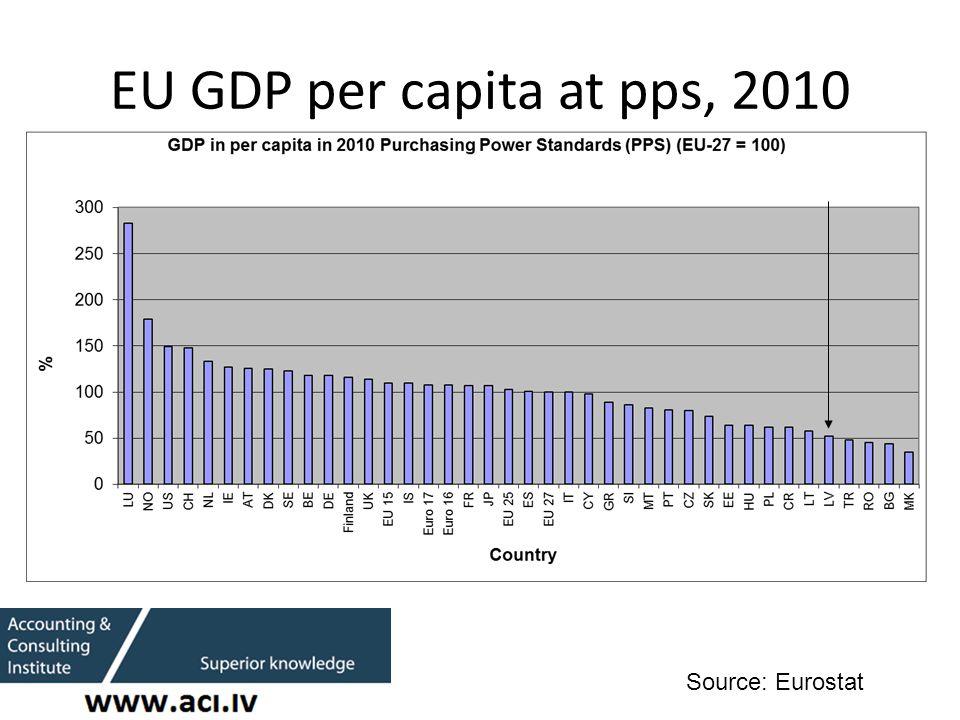 EU GDP per capita at pps, 2010 Source: Eurostat
