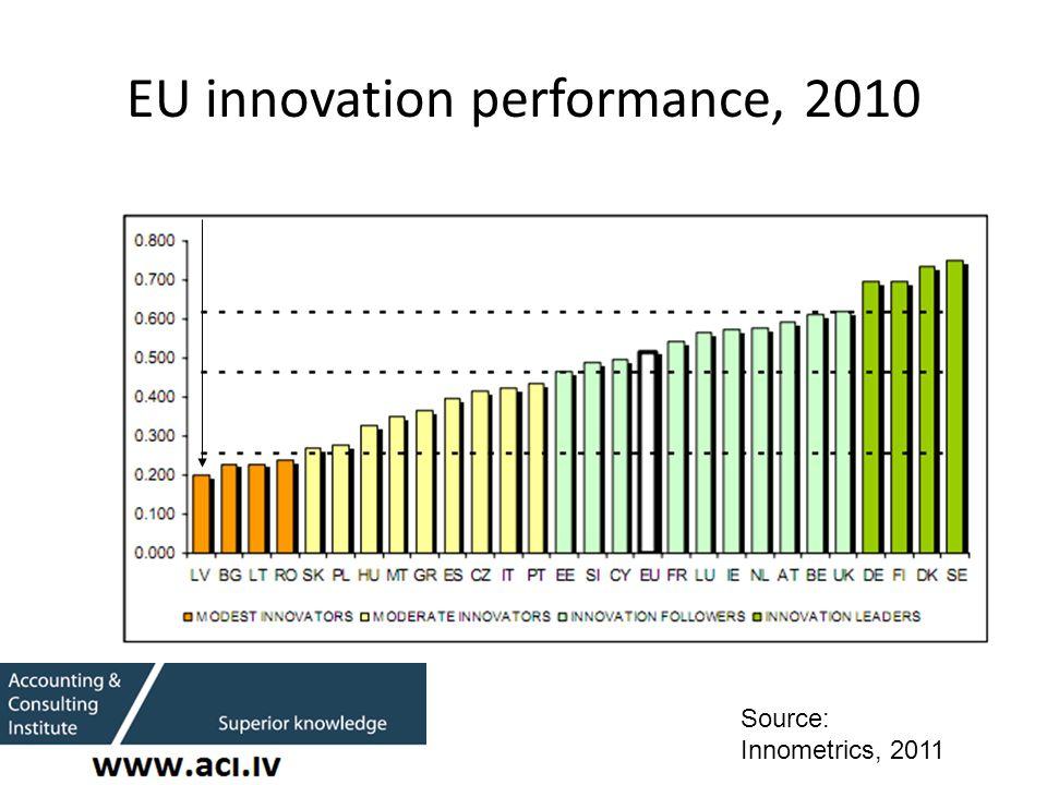 EU innovation performance, 2010 Source: Innometrics, 2011