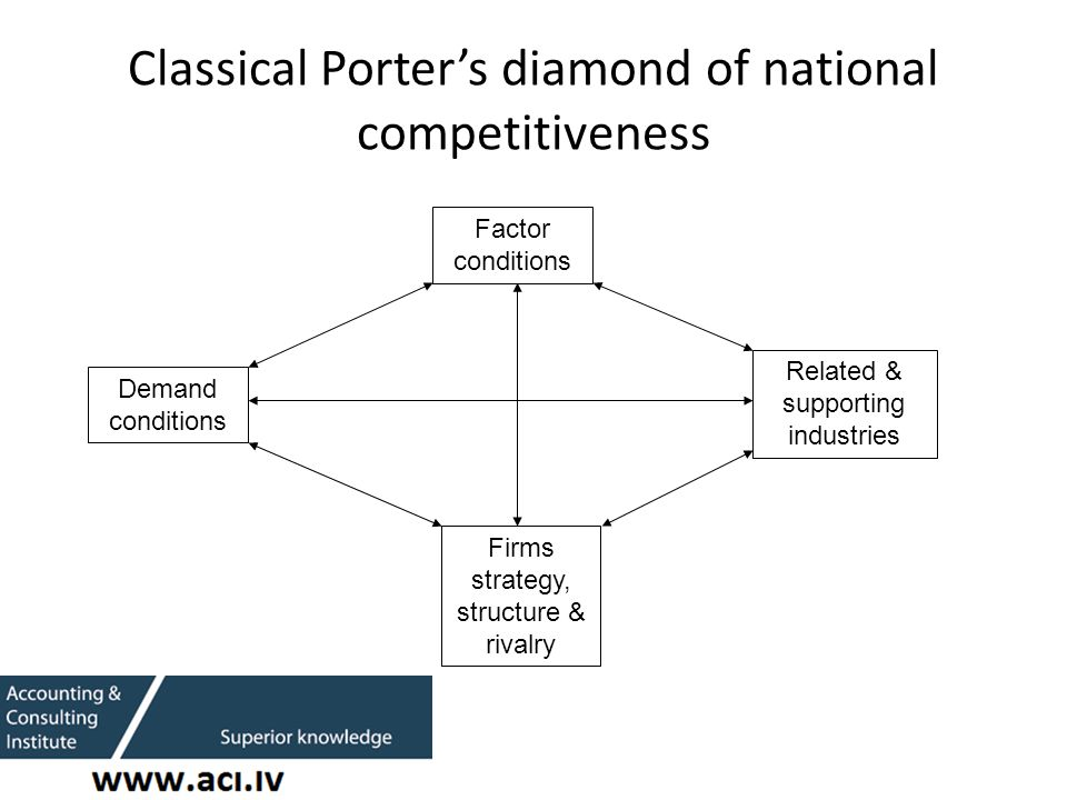 Classical Porter's diamond of national competitiveness Factor conditions Demand conditions Related & supporting industries Firms strategy, structure & rivalry