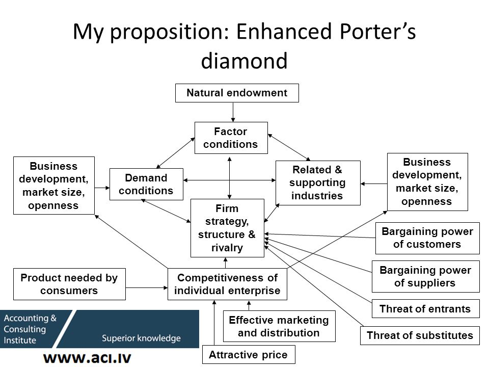 My proposition: Enhanced Porter's diamond Factor conditions Demand conditions Related & supporting industries Firm strategy, structure & rivalry Natural endowment Business development, market size, openness Competitiveness of individual enterprise Product needed by consumers Attractive price Effective marketing and distribution Business development, market size, openness Bargaining power of suppliers Bargaining power of customers Threat of entrants Threat of substitutes