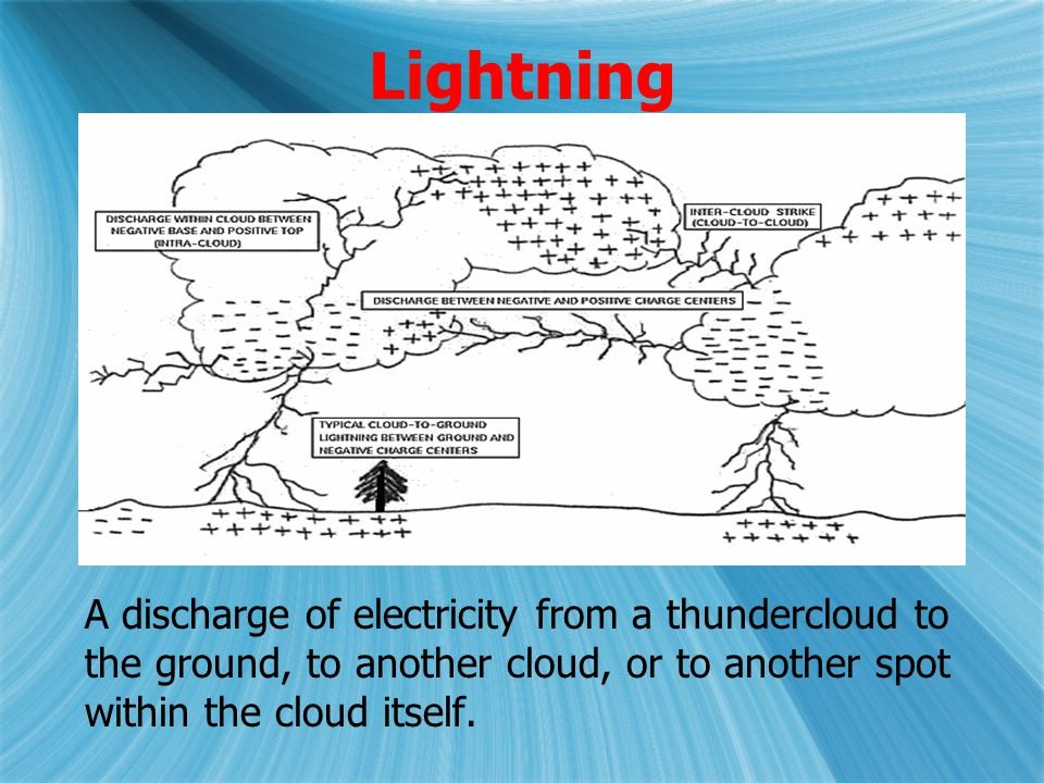 Lightning A discharge of electricity from a thundercloud to the ground, to another cloud, or to another spot within the cloud itself.