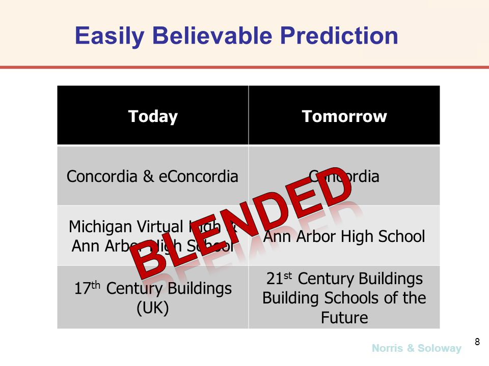 Norris & Soloway 8 Easily Believable Prediction TodayTomorrow Concordia & eConcordiaConcordia Michigan Virtual High & Ann Arbor High School 17 th Century Buildings (UK) 21 st Century Buildings Building Schools of the Future
