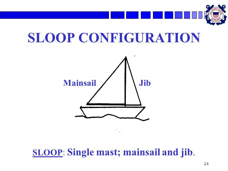 24 SLOOP CONFIGURATION SLOOP: Single mast; mainsail and jib. MainsailJib