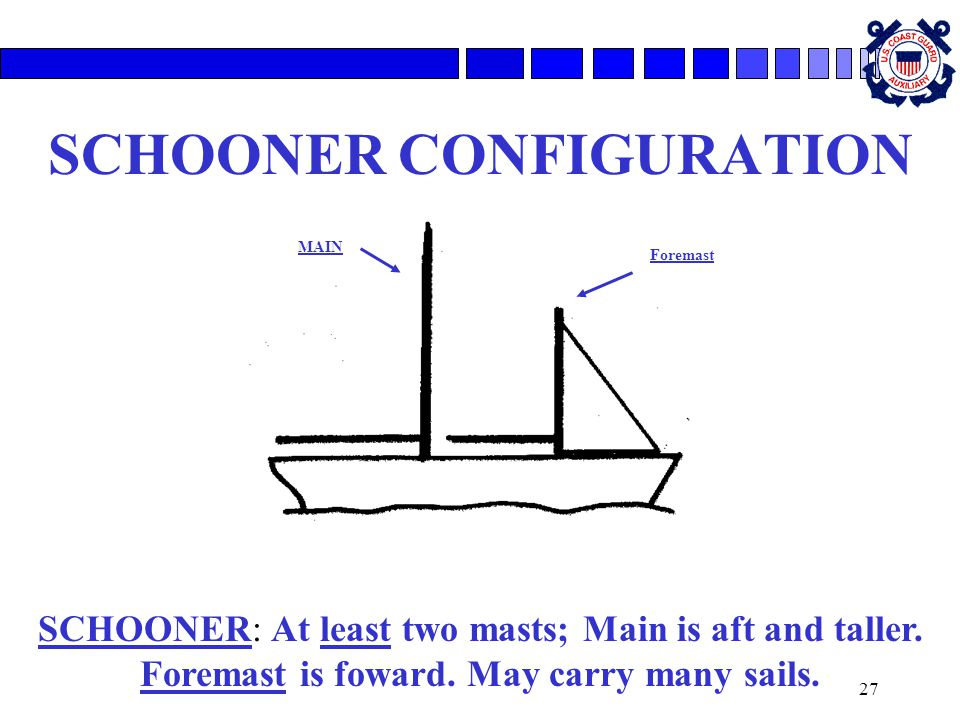 27 SCHOONER CONFIGURATION SCHOONER: At least two masts; Main is aft and taller. Foremast is foward. May carry many sails. Foremast MAIN