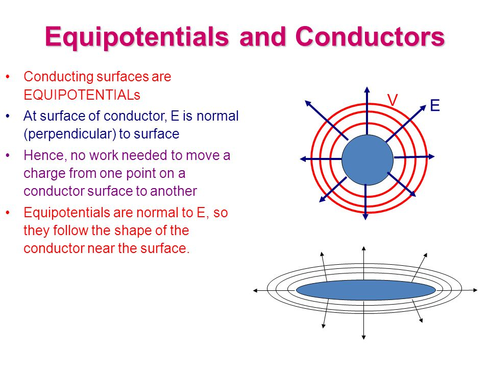 Equipotentials and Conductors Conducting surfaces are EQUIPOTENTIALs At surface of conductor, E is normal (perpendicular) to surface Hence, no work needed to move a charge from one point on a conductor surface to another Equipotentials are normal to E, so they follow the shape of the conductor near the surface.
